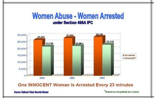 498A Women Arrested stats