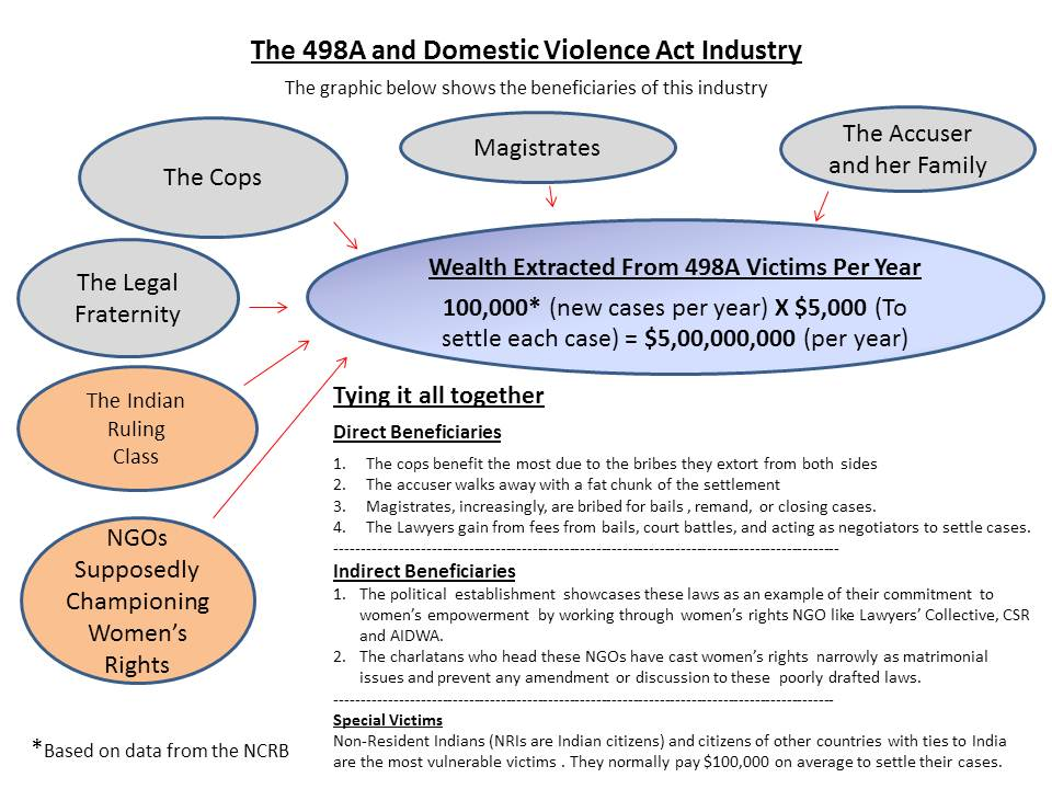 Understanding The 498A and DV Act Industry | IPC 498A
